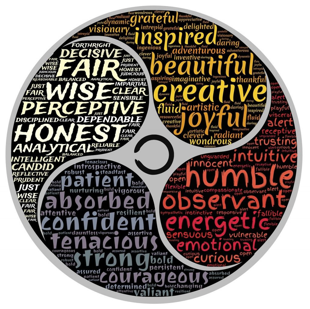 person, character, characteristics